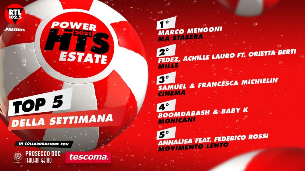 """""""RTL 102.5 Power Hits Estate 2021"""": Marco Mengoni è in testa anche nella classifica della terza settimana"""