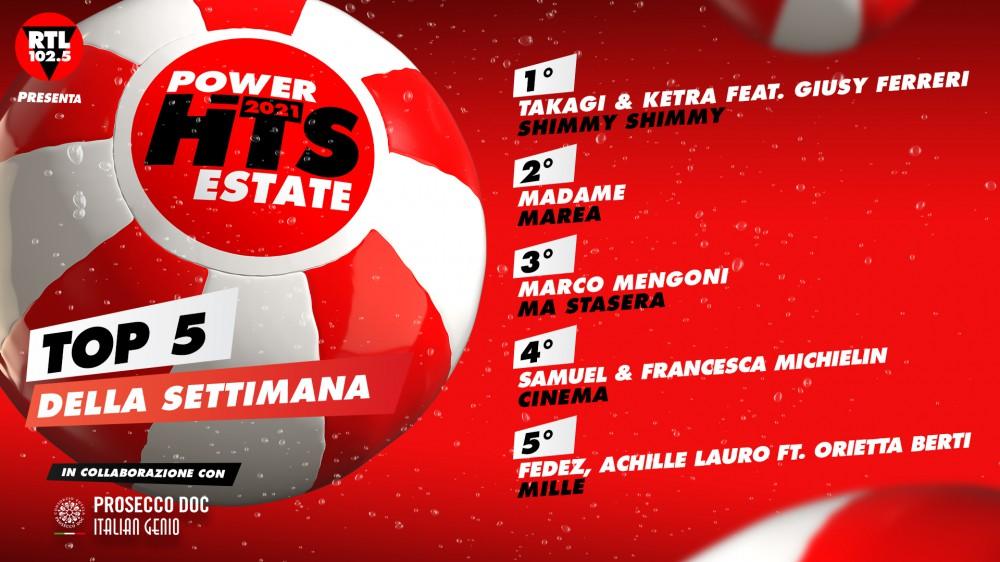 """""""RTL 102.5 Power Hits Estate 2021"""": Takagi & Ketra Feat. Giusy Ferreri sono in testa alla classifica della prima settimana"""