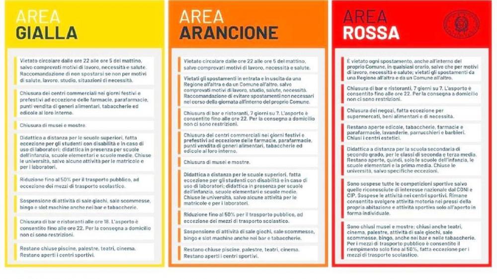 Cambia la mappa dei colori, Valle d'Aosta in zona rossa, sardegna in fascia arancione