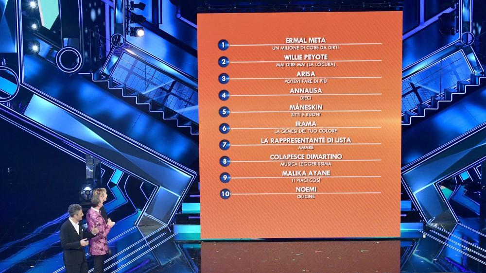 Sanremo 71, Ermal Meta sempre primo dopo il voto della sala stampa, tra le nuove proposte vince Gaudiano